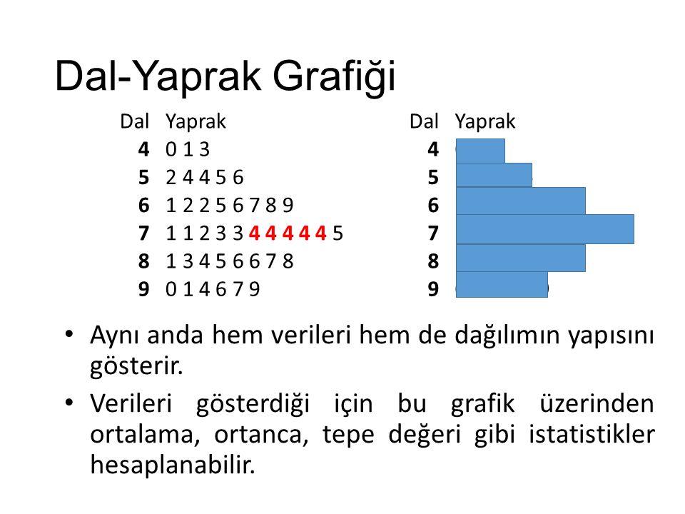 Dal-Yaprak Grafiği Dal. Yaprak. 4. 0 1 3. 5. 2 4 4 5 6. 6. 1 2 2 5 6 7 8 9. 7. 1 1 2 3 3 4 4 4 4 4 5.