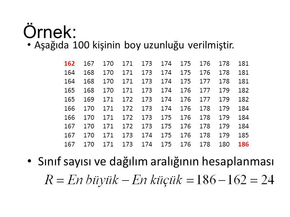 Örnek: Sınıf sayısı ve dağılım aralığının hesaplanması