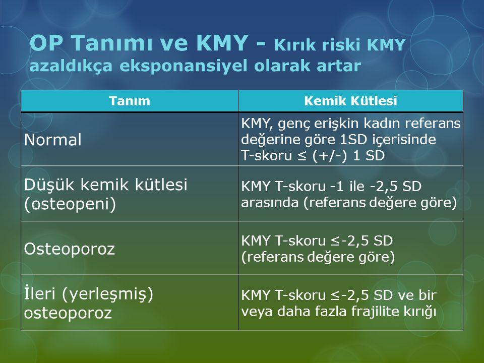 OP Tanımı ve KMY - Kırık riski KMY azaldıkça eksponansiyel olarak artar