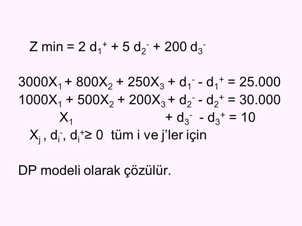 Z min = 2 d1+ + 5 d2- + 200 d3- 3000X1 + 800X2 + 250X3 + d1- - d1+ = 25.000. 1000X1 + 500X2 + 200X3 + d2- - d2+ = 30.000.