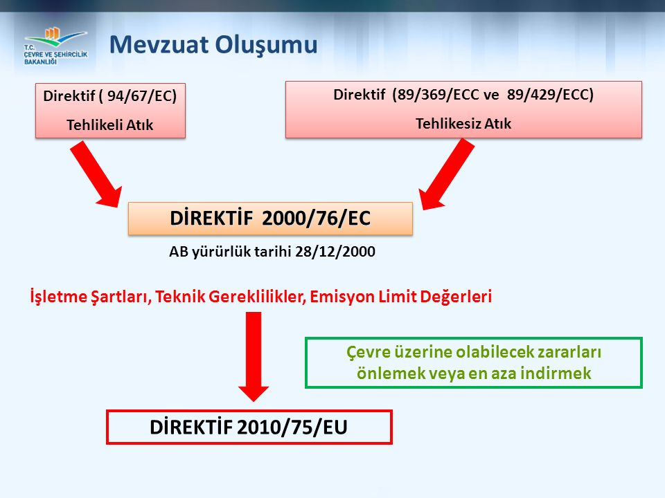 Mevzuat Oluşumu DİREKTİF 2000/76/EC DİREKTİF 2010/75/EU