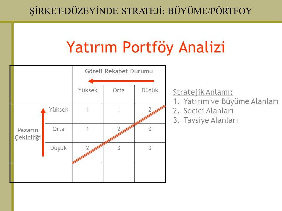 Yatırım Portföy Analizi