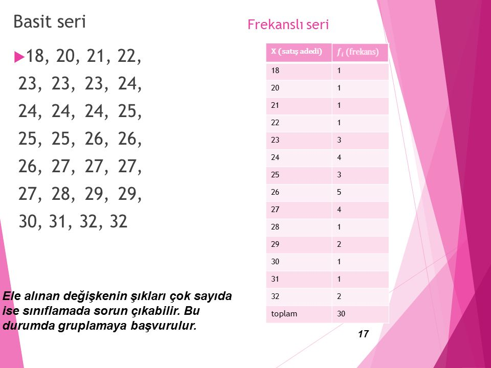 Basit seri 18, 20, 21, 22, 23, 23, 23, 24, 24, 24, 24, 25, 25, 25, 26, 26, 26, 27, 27, 27, 27, 28, 29, 29, 30, 31, 32, 32.