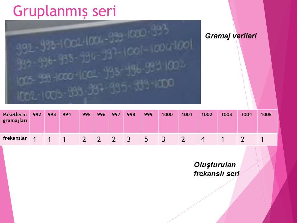 Gruplanmış seri Gramaj verileri 1 2 3 5 4 Oluşturulan frekanslı seri