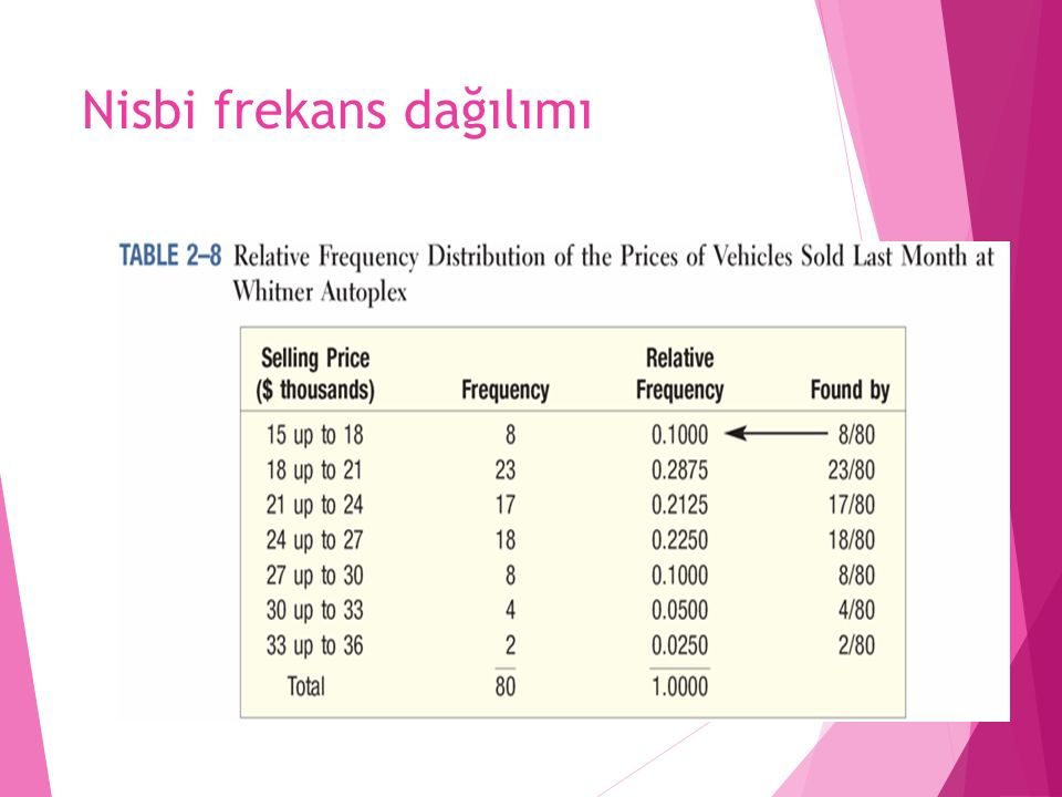 Nisbi frekans dağılımı