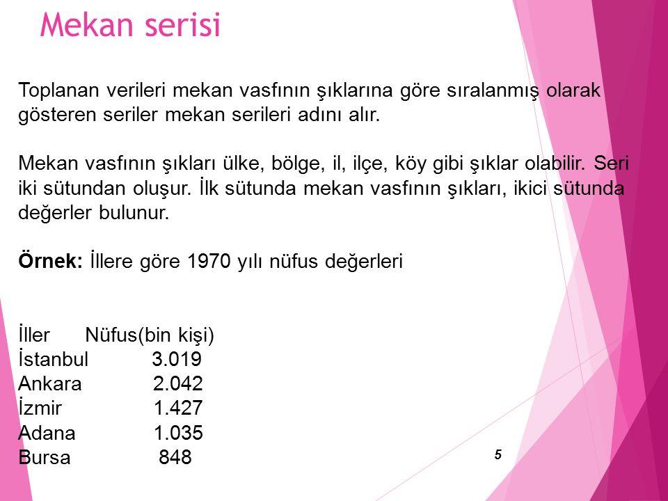 Mekan serisi Toplanan verileri mekan vasfının şıklarına göre sıralanmış olarak gösteren seriler mekan serileri adını alır.