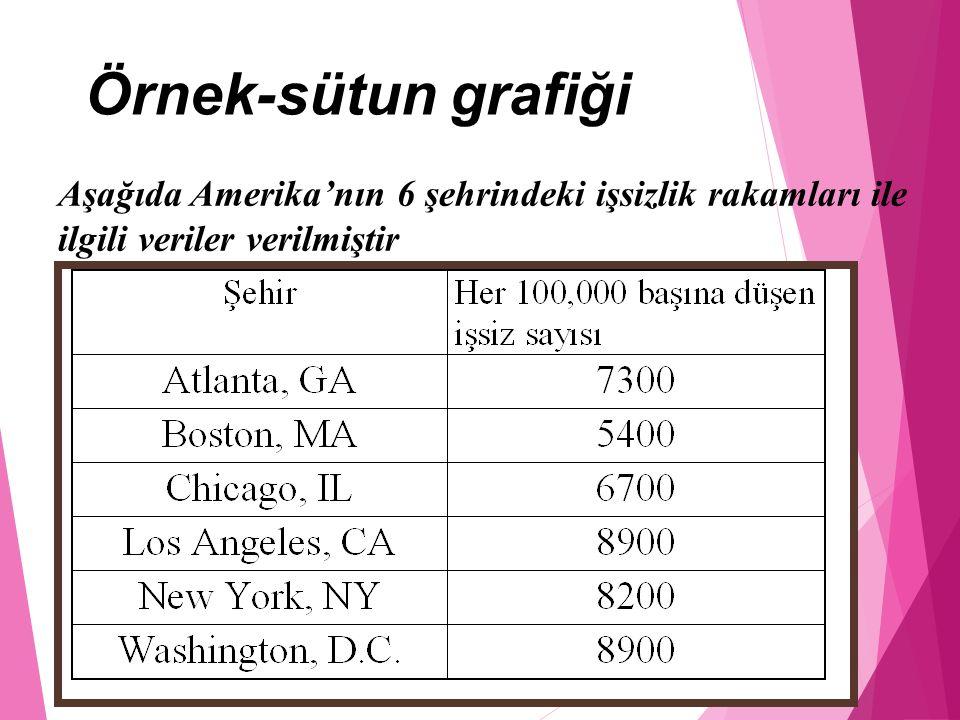 Örnek-sütun grafiği Aşağıda Amerika'nın 6 şehrindeki işsizlik rakamları ile ilgili veriler verilmiştir.