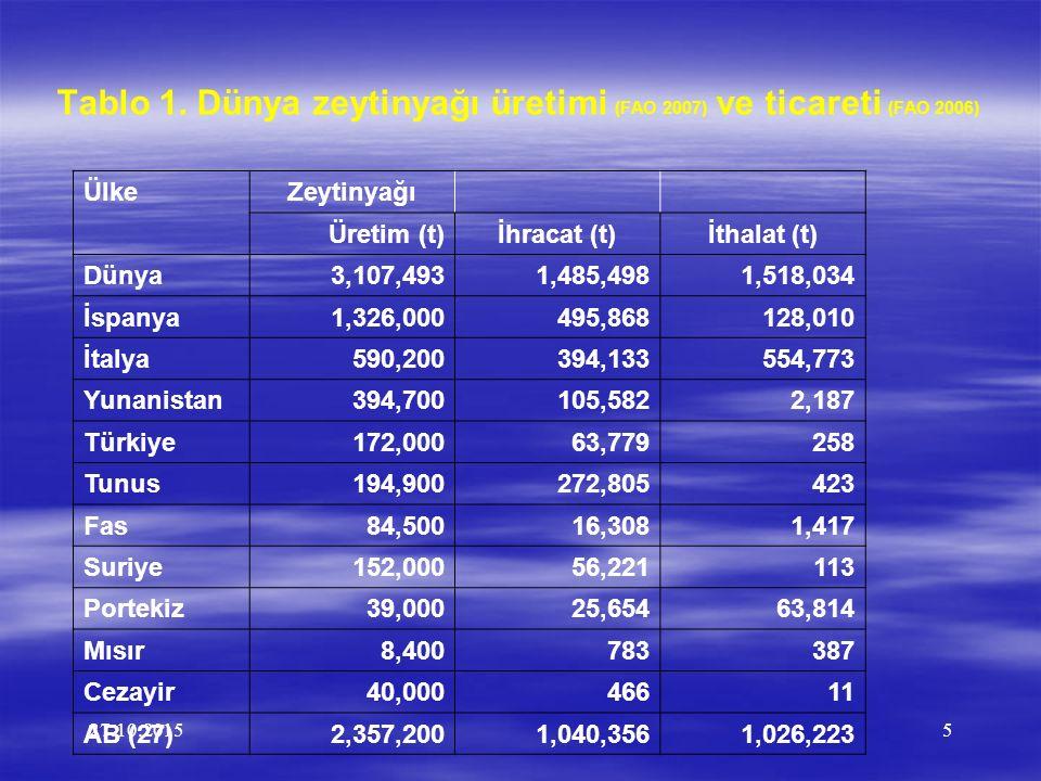 Tablo 1. Dünya zeytinyağı üretimi (FAO 2007) ve ticareti (FAO 2006)