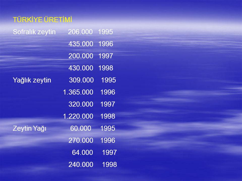 TÜRKİYE ÜRETİMİ Sofralık zeytin 206.000 1995. 435.000 1996. 200.000 1997. 430.000 1998.