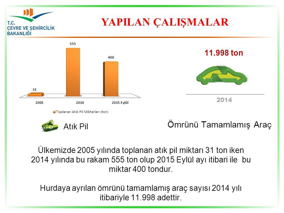 YAPILAN ÇALIŞMALAR Ömrünü Tamamlamış Araç 11.998 ton Atık Pil
