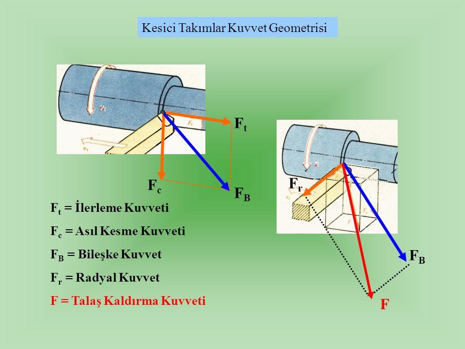 Ft Fr Fc FB FB F Kesici Takımlar Kuvvet Geometrisi