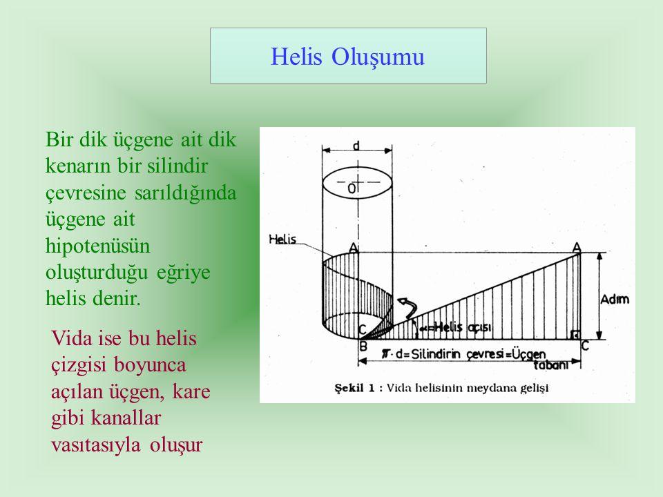 Helis Oluşumu Bir dik üçgene ait dik kenarın bir silindir çevresine sarıldığında üçgene ait hipotenüsün oluşturduğu eğriye helis denir.