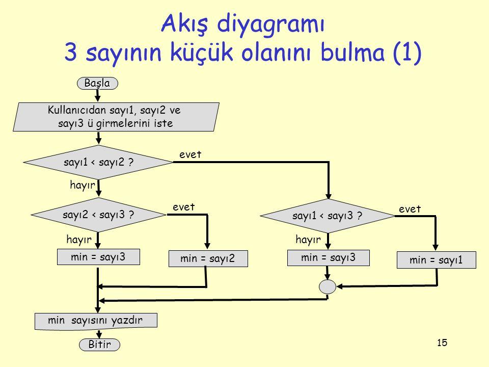 Akış diyagramı 3 sayının küçük olanını bulma (1)