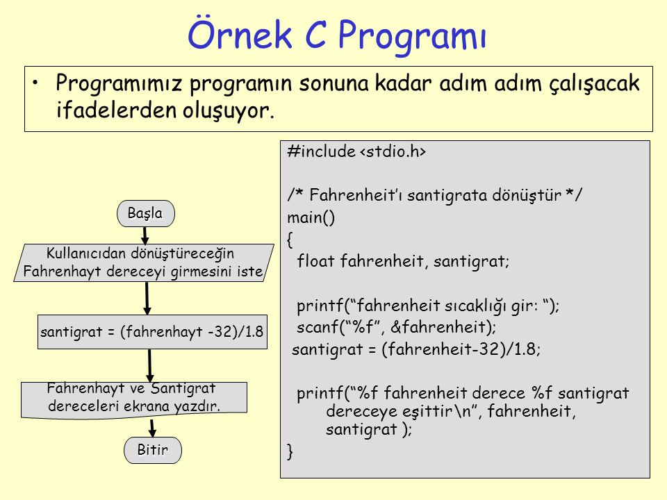 Örnek C Programı Programımız programın sonuna kadar adım adım çalışacak ifadelerden oluşuyor. #include <stdio.h>