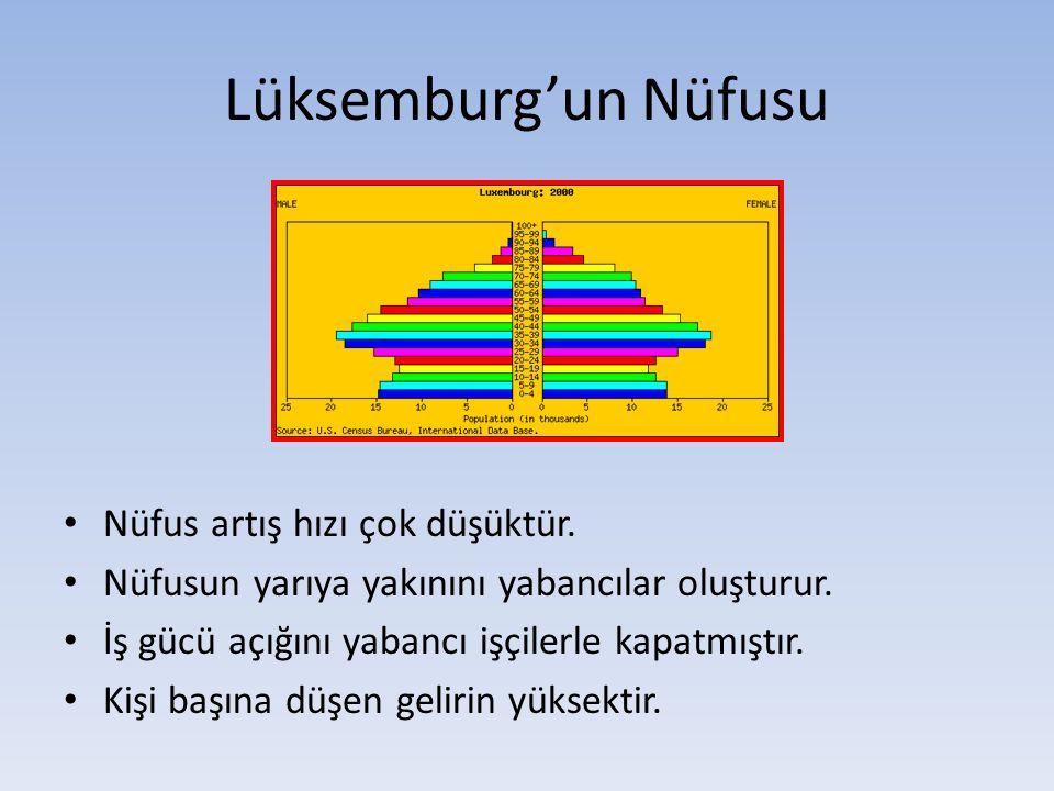 Lüksemburg'un Nüfusu Nüfus artış hızı çok düşüktür.