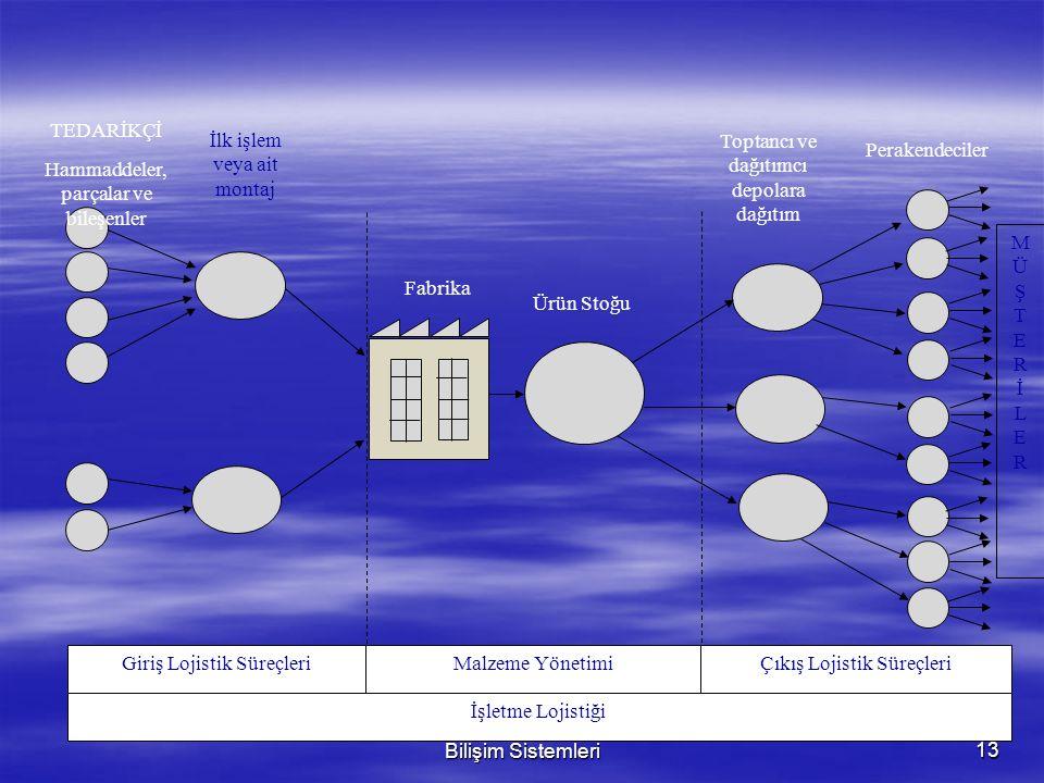 Giriş Lojistik Süreçleri Malzeme Yönetimi Çıkış Lojistik Süreçleri