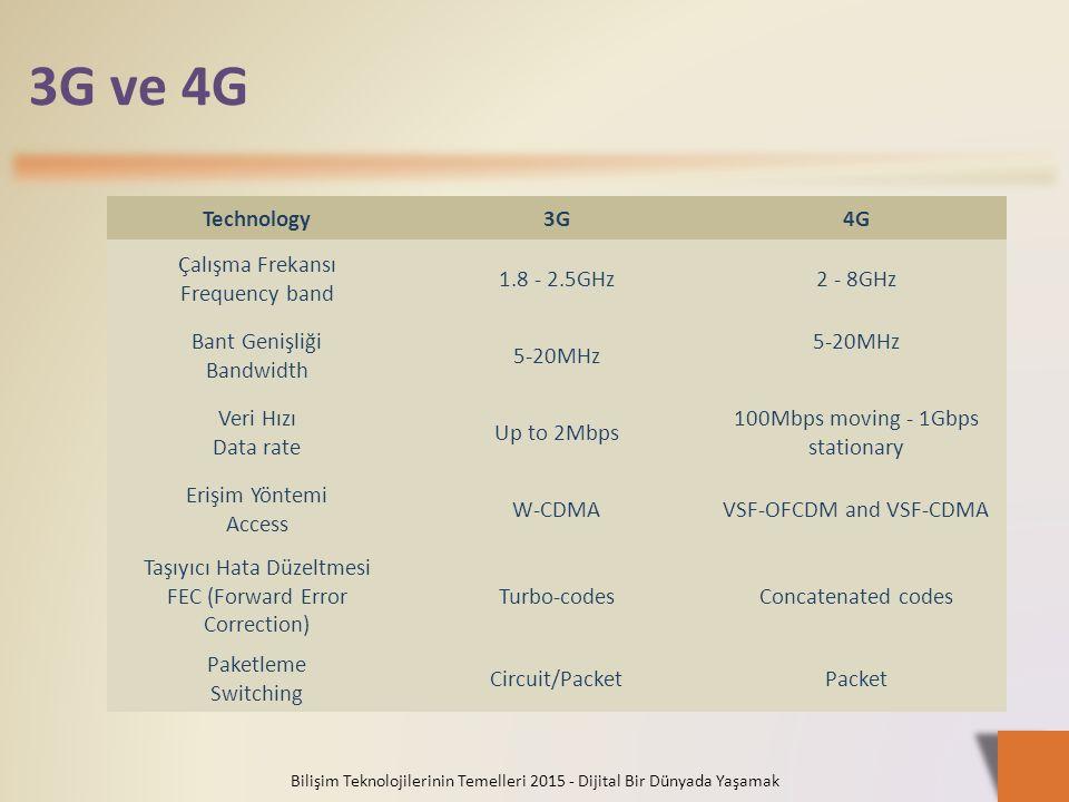 3G ve 4G Technology 3G 4G Çalışma Frekansı Frequency band 1.8 - 2.5GHz