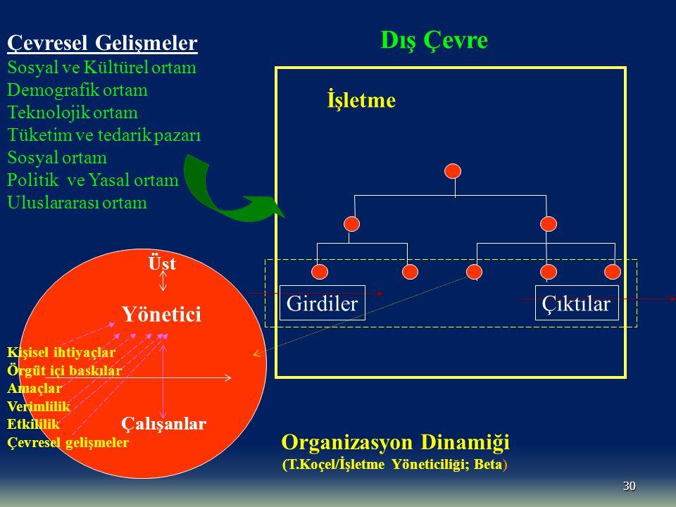 Organizasyon Dinamiği (T.Koçel/İşletme Yöneticiliği; Beta)