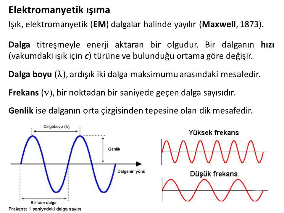 Elektromanyetik ışıma