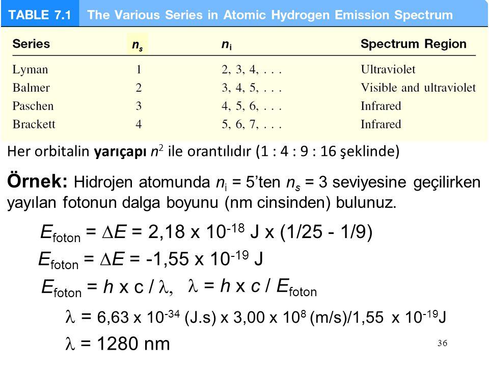 Her orbitalin yarıçapı n2 ile orantılıdır (1 : 4 : 9 : 16 şeklinde)