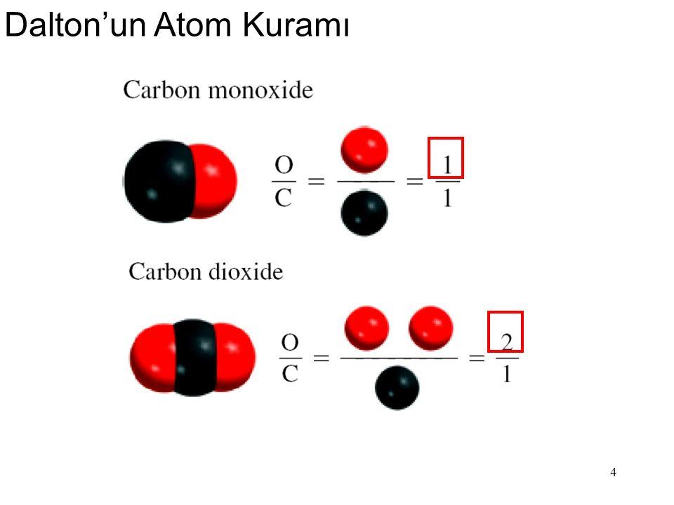 Dalton'un Atom Kuramı