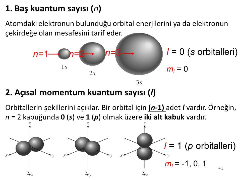 2. Açısal momentum kuantum sayısı (l) n=1 n=2 n=3