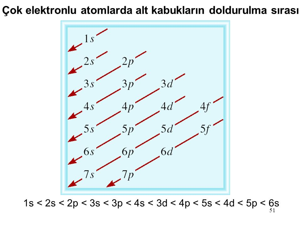 Çok elektronlu atomlarda alt kabukların doldurulma sırası