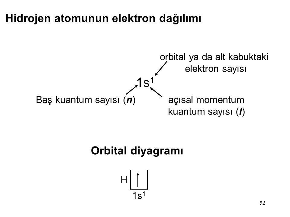 orbital ya da alt kabuktaki