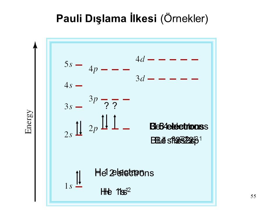 Pauli Dışlama İlkesi (Örnekler)
