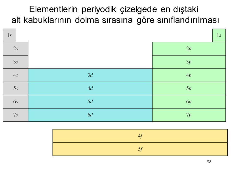 Elementlerin periyodik çizelgede en dıştaki
