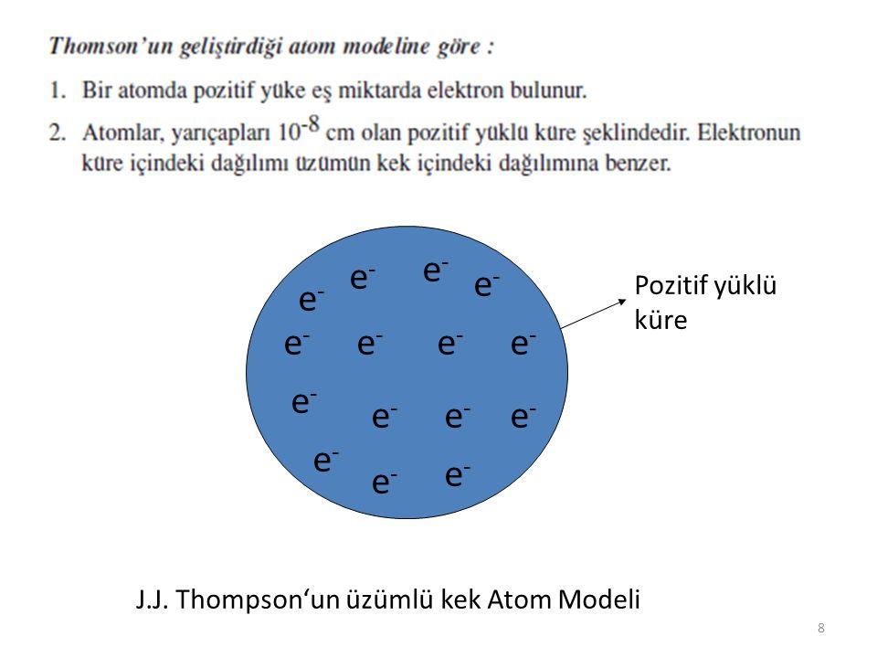 e- J.J. Thompson'un üzümlü kek Atom Modeli Pozitif yüklü küre