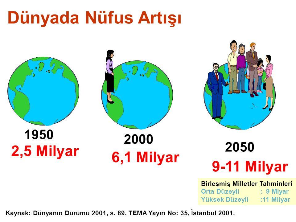 Dünyada Nüfus Artışı 2,5 Milyar 6,1 Milyar 9-11 Milyar 1950 2000 2050