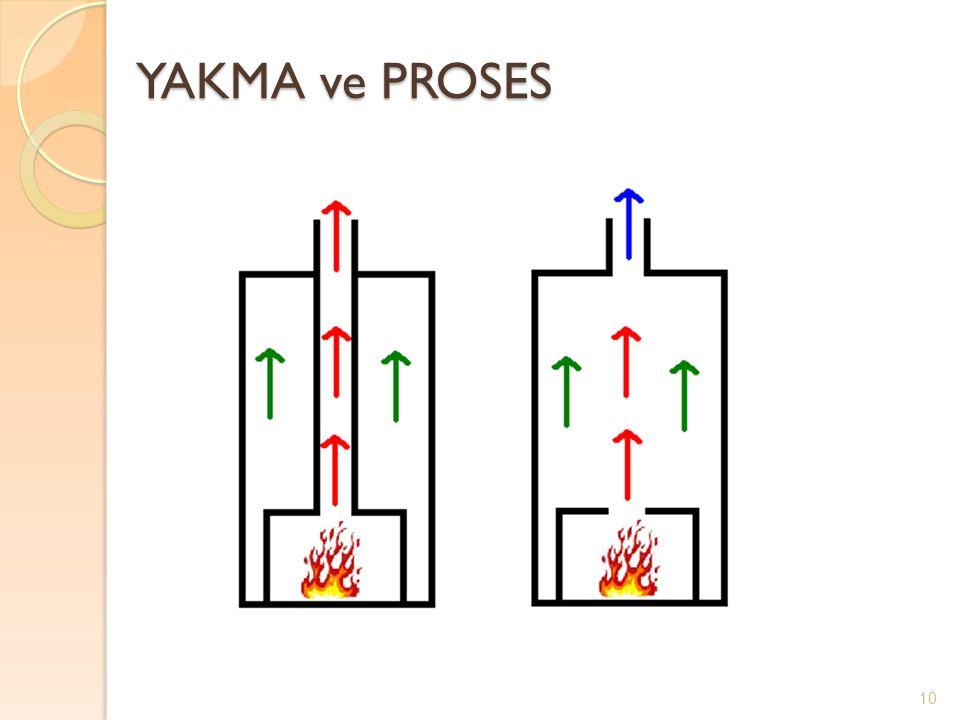 YAKMA ve PROSES