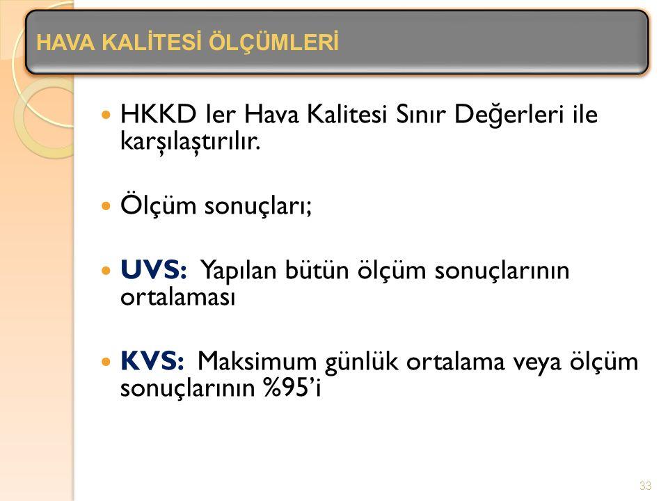 HKKD ler Hava Kalitesi Sınır Değerleri ile karşılaştırılır.