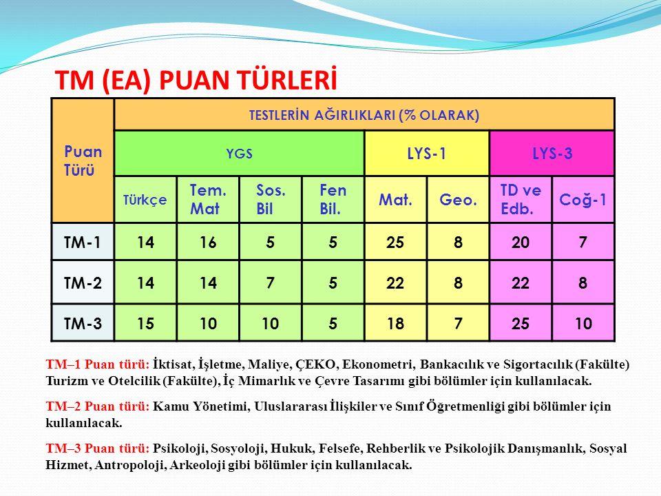TM (EA) PUAN TÜRLERİ TM-1 14 16 5 25 8 20 7 TM-2 22 TM-3 15 10 18