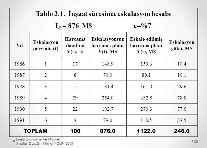 Tablo 3.1. İnşaat süresince eskalasyon hesabı Id = 876 M$ e=%7