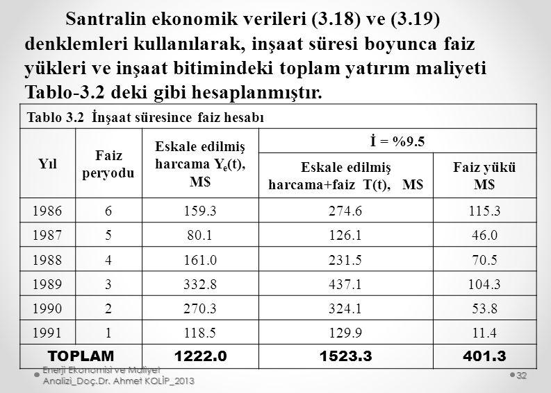 Eskale edilmiş harcama Ye(t), M$ Eskale edilmiş harcama+faiz T(t), M$