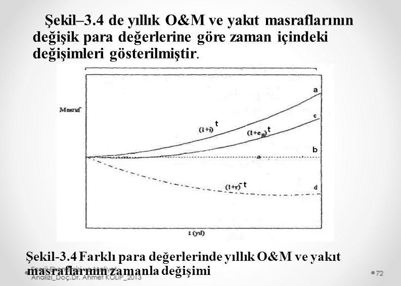 Şekil–3.4 de yıllık O&M ve yakıt masraflarının değişik para değerlerine göre zaman içindeki değişimleri gösterilmiştir.