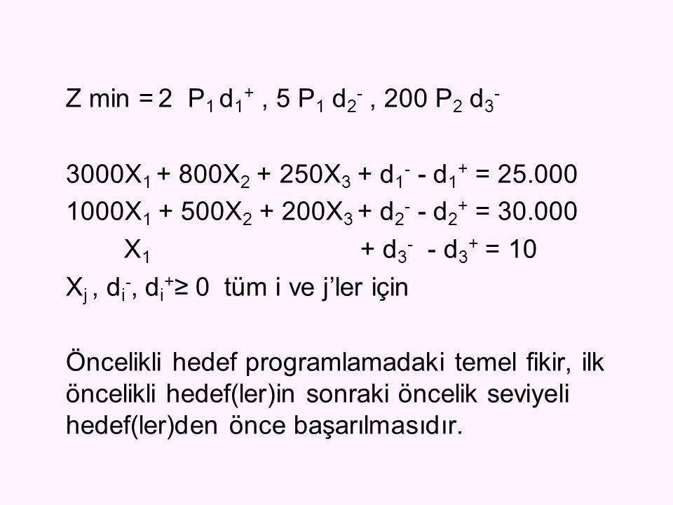 Z min = 2 P1 d1+ , 5 P1 d2- , 200 P2 d3- 3000X1 + 800X2 + 250X3 + d1- - d1+ = 25.000. 1000X1 + 500X2 + 200X3 + d2- - d2+ = 30.000.
