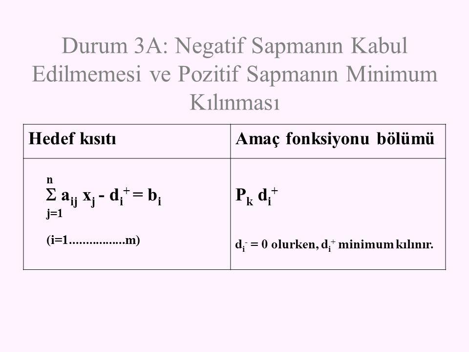 Durum 3A: Negatif Sapmanın Kabul Edilmemesi ve Pozitif Sapmanın Minimum Kılınması