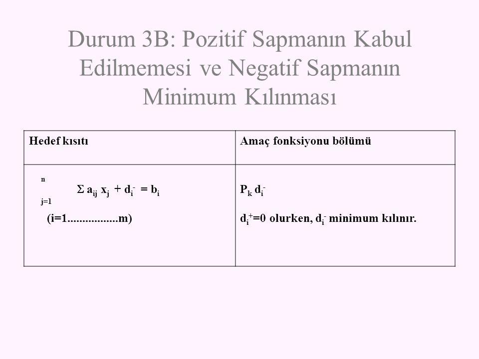 Durum 3B: Pozitif Sapmanın Kabul Edilmemesi ve Negatif Sapmanın Minimum Kılınması