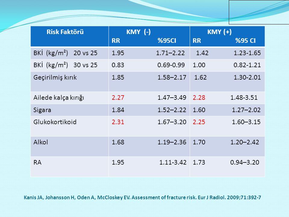 Risk Faktörü KMY (-) RR %95CI KMY (+) RR %95 CI BKİ (kg/m²) 20 vs 25