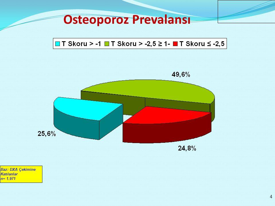 Osteoporoz Prevalansı