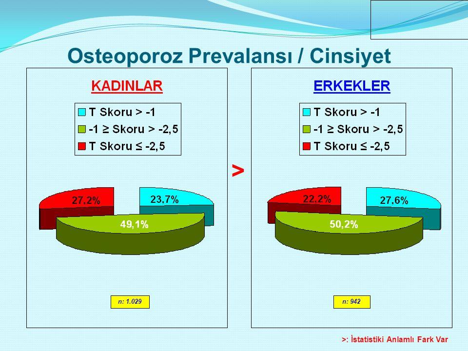Osteoporoz Prevalansı / Cinsiyet