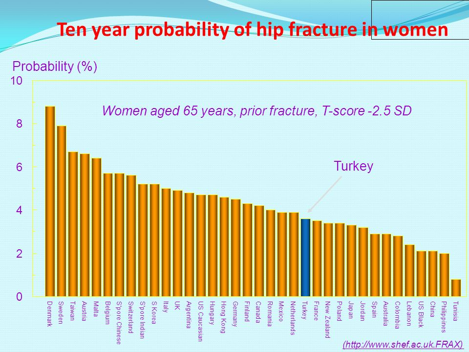 Ten year probability of hip fracture in women