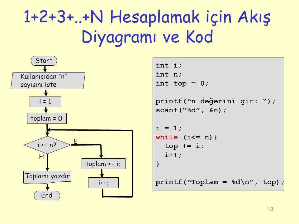 1+2+3+..+N Hesaplamak için Akış Diyagramı ve Kod