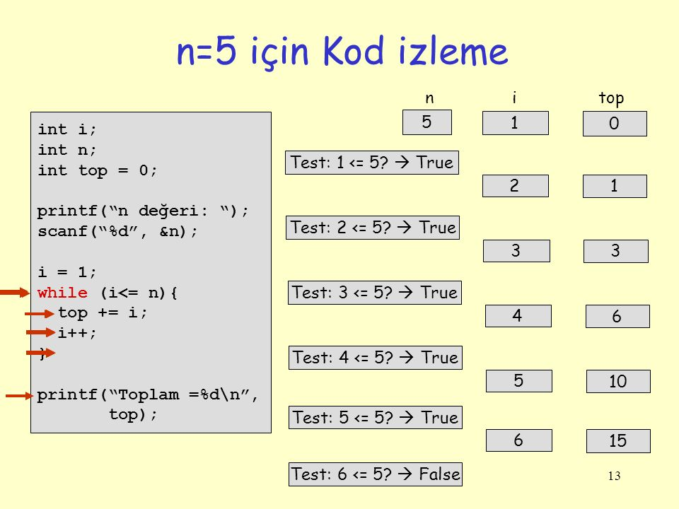 n=5 için Kod izleme n i top int i; int n; int top = 0;