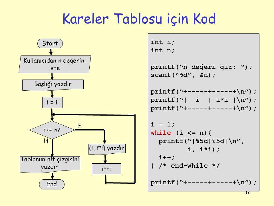 Kareler Tablosu için Kod