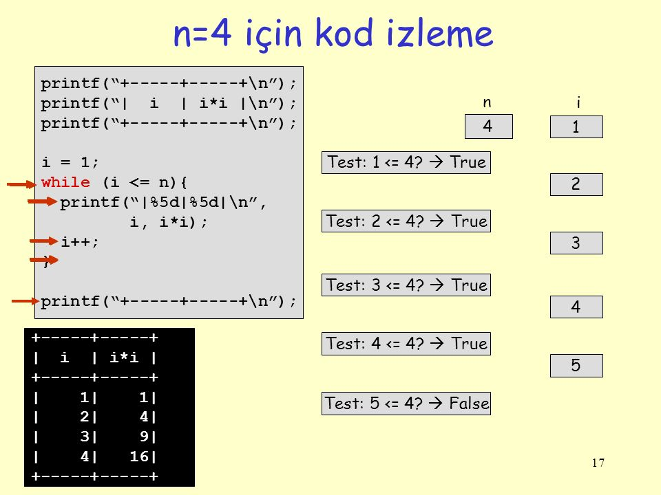 n=4 için kod izleme printf( +-----+-----+\n );