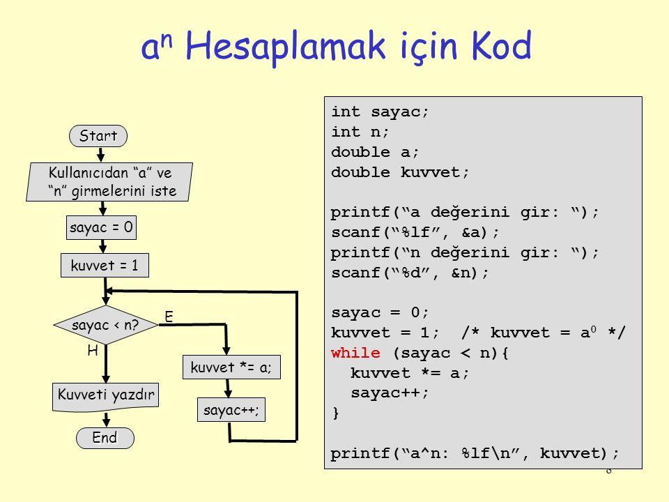 an Hesaplamak için Kod int sayac; int n; double a; double kuvvet;